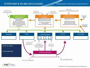 The Journey To Iso 9001 2015