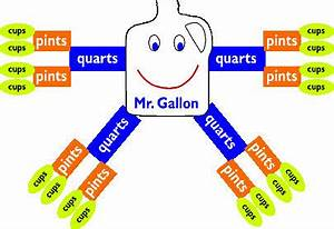 5th Grade Conversion Chart 4 Tips To Help 5th Graders Convert Measurement Units