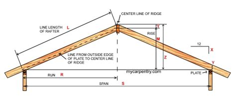 shed roof rafter calculator roof pitch calculator calculates pitch rafter length