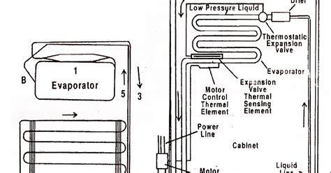 mechanical technology vapour compression refrigeration cycle