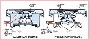 Diagram Cara Kerja Radiator Cap