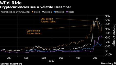 For round 1, ethereum is clearly the winner. Bitcoin slides back below ,000