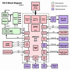 Tablet Block Diagram