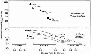 Available Experimental Data On 300 K Hole Effective