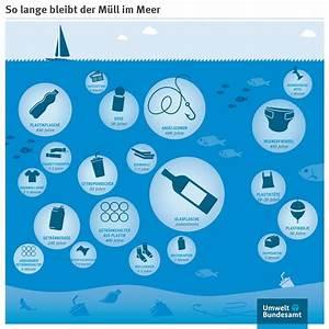 Wie Lange Dauert Es Bis Plastik Verrottet : plastikt ten umweltbundesamt ~ Lizthompson.info Haus und Dekorationen