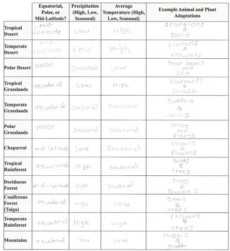 biome webquest worksheet the best and most comprehensive