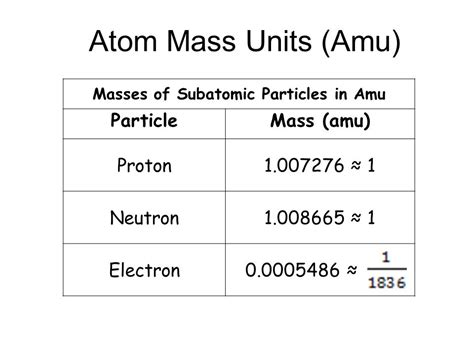 Mass Amu Of Proton atomic theory and the periodic table ppt