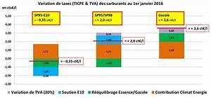 Différence Sp95 Et Sp98 : le sp95 e10 encore moins cher en 2016 bio thanol ~ Medecine-chirurgie-esthetiques.com Avis de Voitures
