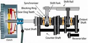 Manual Transmission  Components  Types  Working Principles