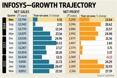 Infosys, Wipro on the cusp of a turnaround? - Livemint