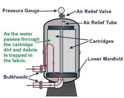 Water Filter Under The Sink by Filter Clean Pool Service Repair Remodeling