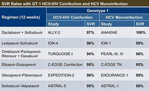 Core Concepts -... Hepatitis C Treatment