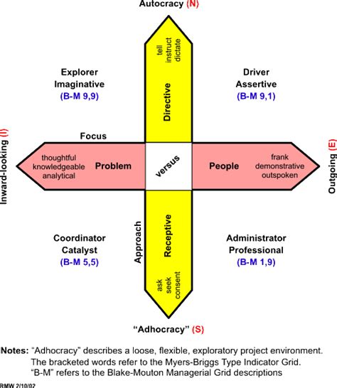 expert project management project teamwork personality