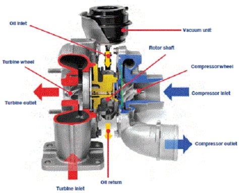 mahle turbo chargers turbo parts catalog