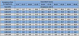 Good GPA Low MCAT  Magoosh MCAT Blog
