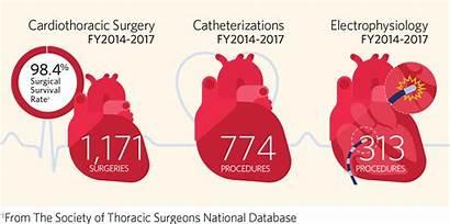 Congenital Heart Disease Cardiac Catheterization Children Defect