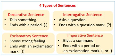 Types Of Sentences (examples, Songs, Videos