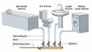 Multicouche Ou Per : plomberie tuyau multicouche barreau le havre avocat ~ Nature-et-papiers.com Idées de Décoration