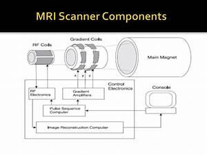 7lab Components Of Mri