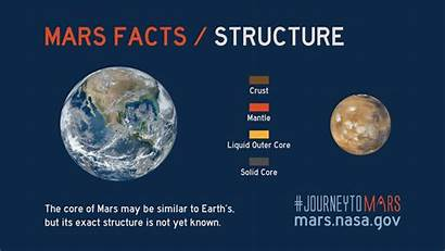 Mars Facts Earth Nasa Structure Planet Gov