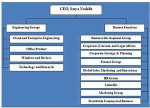 Organizational Structure At Microsoft  U2013 Mis4596