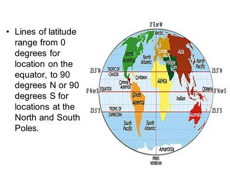 lines of latitude range from mapping the earth ppt