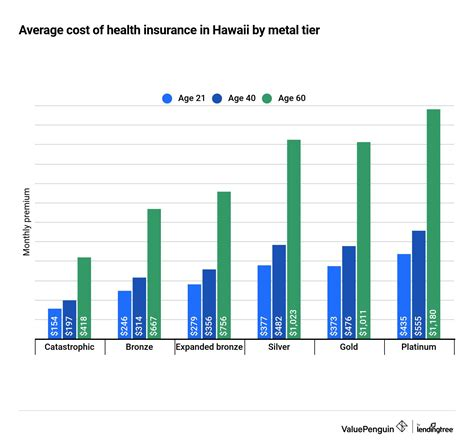 Below are car insurance costs per month for common coverage levels: Best Cheap Health Insurance in Hawaii 2021 - ValuePenguin