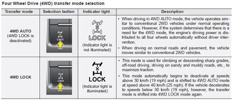 kia sportage malfunction indicator light four wheel drive 4wd driving your vehicle kia