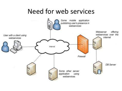 webservices overview xml rpc soap  rest