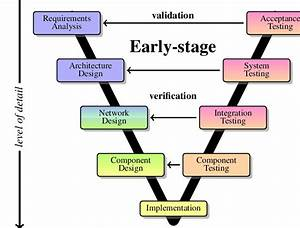System Development Life Cycle Within The V
