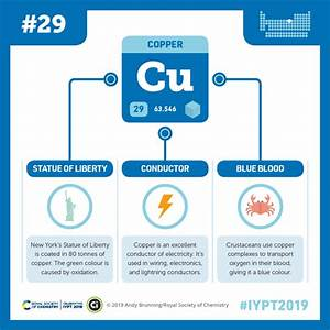 Iypt 2019 Elements 029  Copper  The Statue Of Liberty And