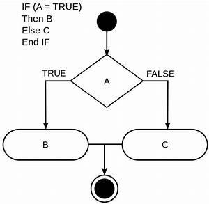 File If-then-else-diagram Svg