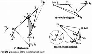 A Novel Graphical And Analytical Method For Thekinematic
