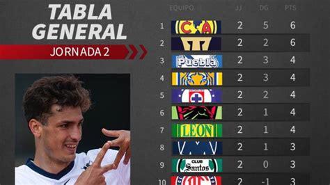 Tabla general de la Liga MX: Jornada 2, Guardianes 2020 ...