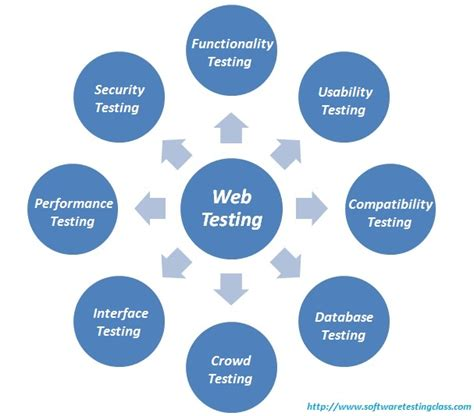 Web Site Tlet Web Testing Complete Guide To On Your Web Application Testing