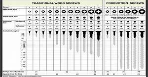 Screw Sizes  Shank Sizes  And Pilot Holes Sizes    Coolguides