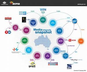 Infographic: Who Owns What Media In Australia? | Gizmodo ...