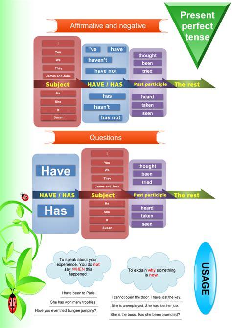 Present Perfect Tense  Grammar Explanation  Games To Learn English  Games To Learn English