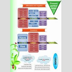 Present Perfect Tense  Grammar Explanation  Games To