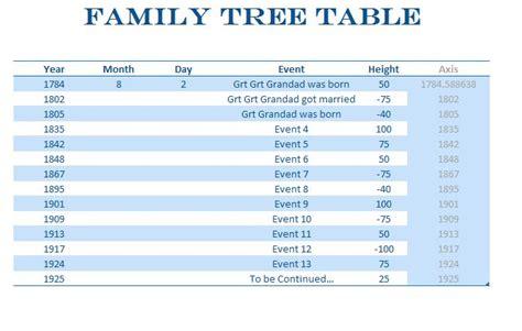 family tree timeline
