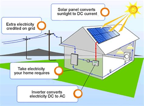 solar panels diagram discover the benefits and facts of solar energy