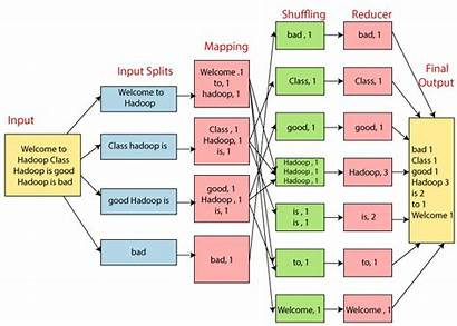 Mapreduce Tutorial Architecture Example Process System