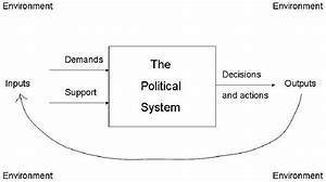 David Easton U0026 39 S Application Of Systems Theory To Political Science