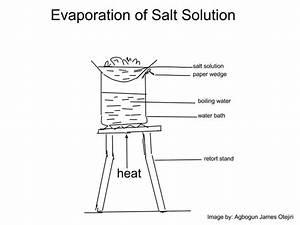 Laboratory Set Up For Evaporation Of Salt Solution