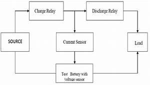 Labview Gui For Battery Monitoring System