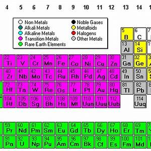 Periodic Table Parts How Is The Periodic Table Organized Sciencing