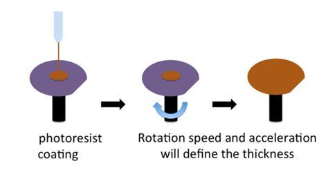 vaccum cleaner reviews az4562 spin coating elveflow