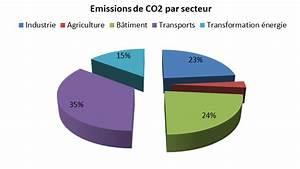émissions De Co2 En France : le b timent et l 39 nergie l 39 habitat bioclimatique et cologique ~ Medecine-chirurgie-esthetiques.com Avis de Voitures