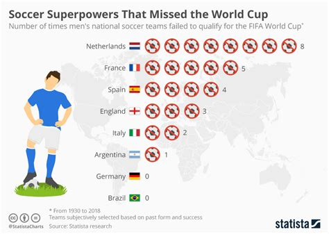 chart soccer superpowers  missed  world cup statista