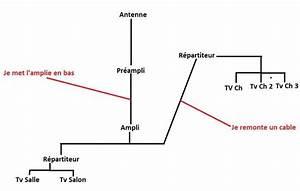 Branchement Cable Antenne Tv : le forum de la tnt restauration maison changement branchement antenne r ception ~ Medecine-chirurgie-esthetiques.com Avis de Voitures